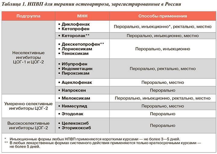 Современные нестероидные противовоспалительные препараты
