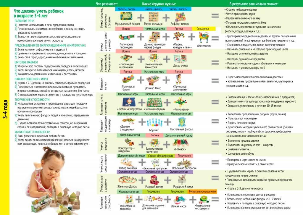 Что должен уметь ребенок в полтора года. интеллектуальное и физическое развитие