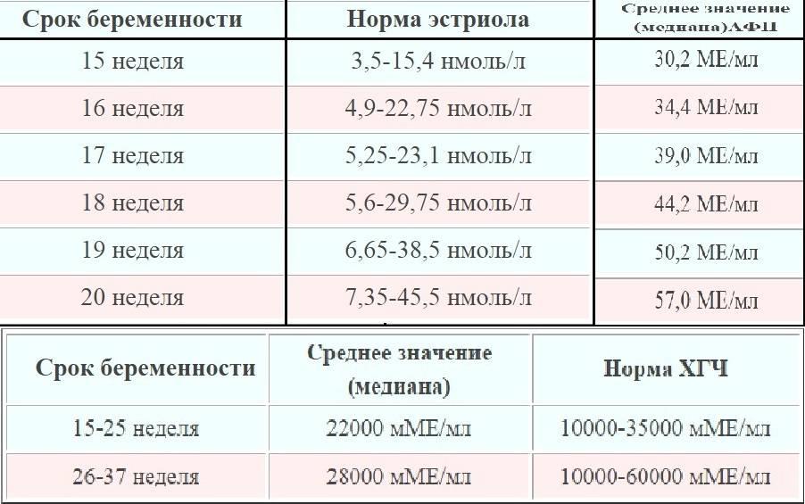 Показатели нормы у плода и будущей матери при проведении УЗИ на 34 неделе беременности