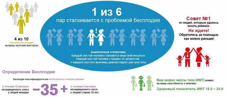 Статья для тех, у кого не получается зачать ребенка | мамочки.ру