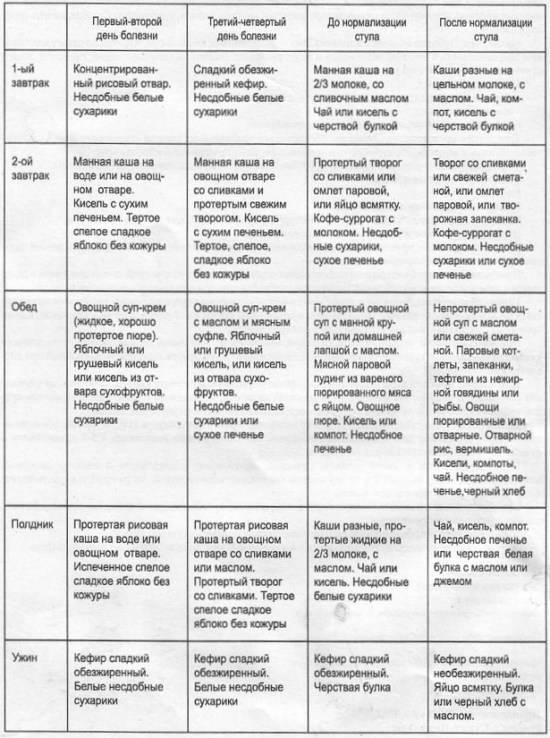 Лечебное питание при кишечных инфекциях у детей. правила пероральной регидратации. таблица расчета объема питания ребенку с острой кишечной инфекцией