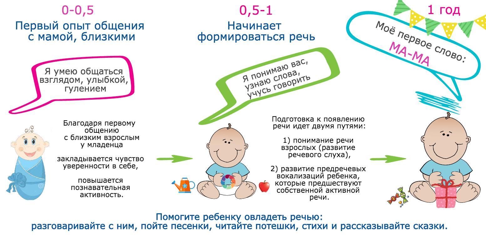 Когда ребенок начинает говорить развитие речи особенности поводы для беспокойства комаровский объясняет социальные умственные физиологические факторы