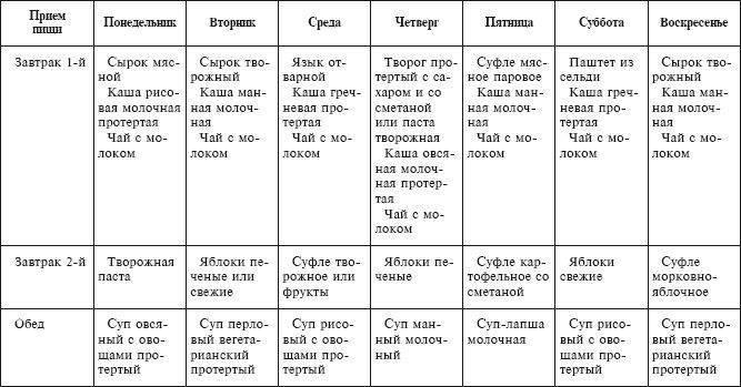 Диета 4 стол: что можно, чего нельзя (таблица), меню на неделю