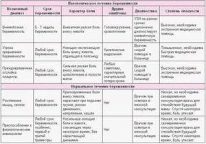 Причины послеродовых болей в животе