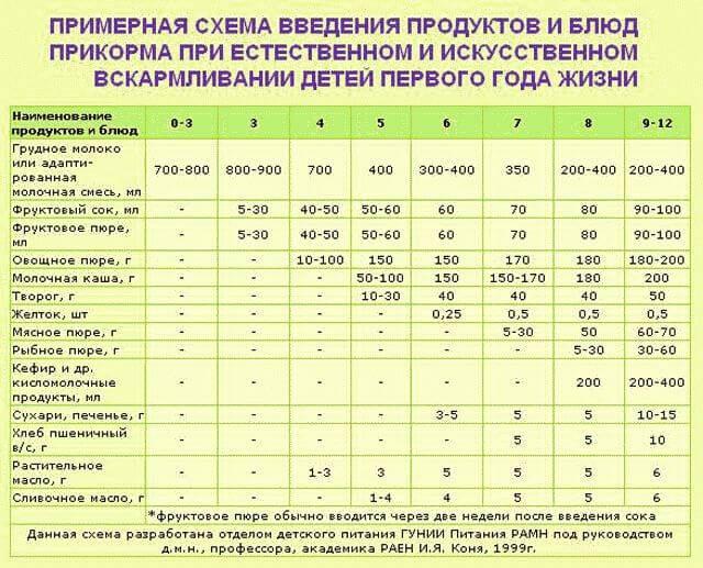 Таблица прикорма детей до года при грудном кормлении