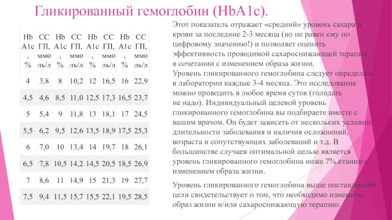 Гликированный гемоглобин при беременности норма какая
