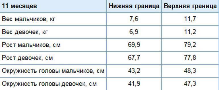 Вес и рост ребенка в 3 месяца: сколько должен весить для своего роста ребенок в три месяца
