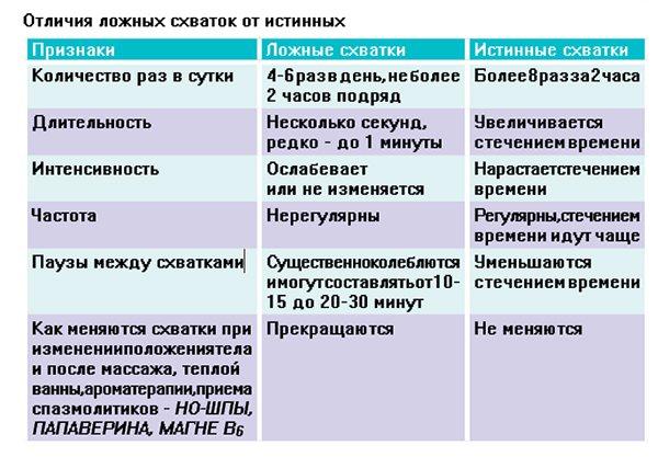 Тянет живот на ранних сроках беременности — почему и что делать / mama66.ru