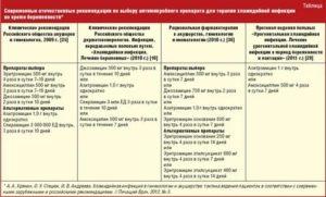 Описторхоз у детей - симптомы, диагностика, лечение