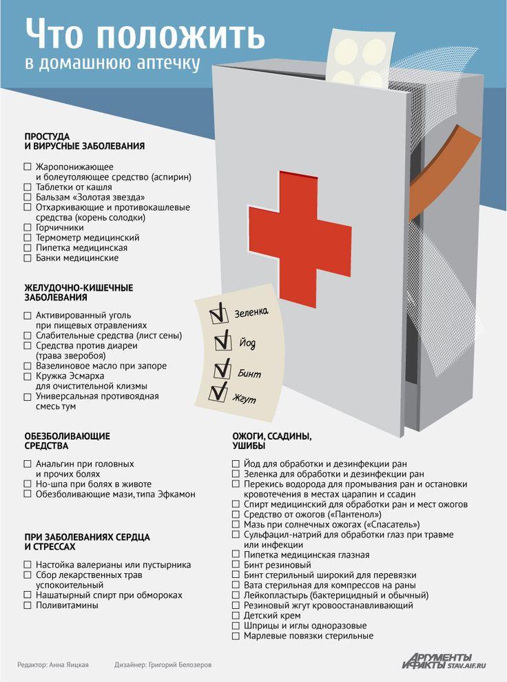 Базовый набор лекарств для домашней аптечки