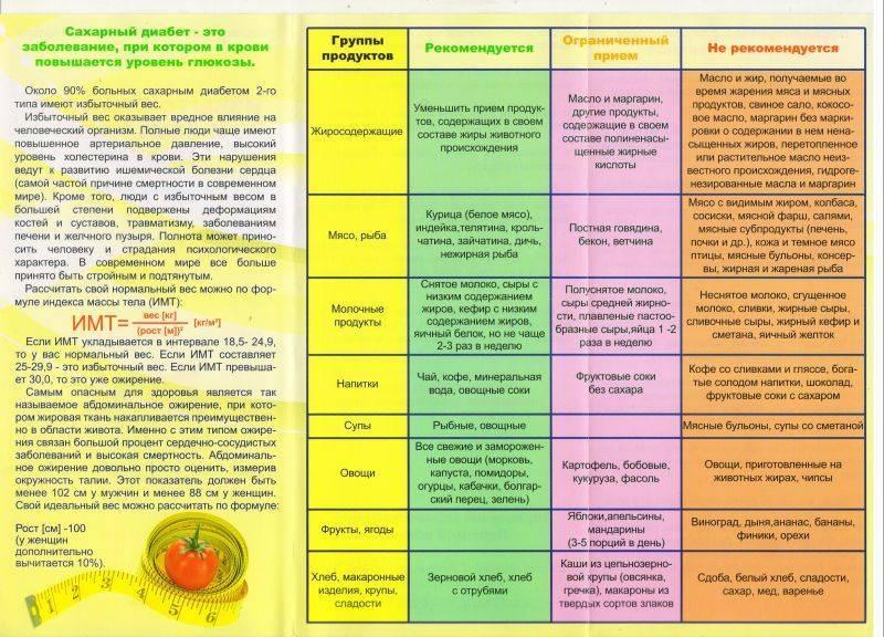 Диета при ветрянке: показания, запрещенные продукты, особенности питания у взрослых и детей, длительность (фото, видео)