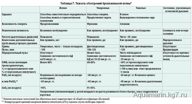 Аллергический бронхит у ребенка симптомы и лечение