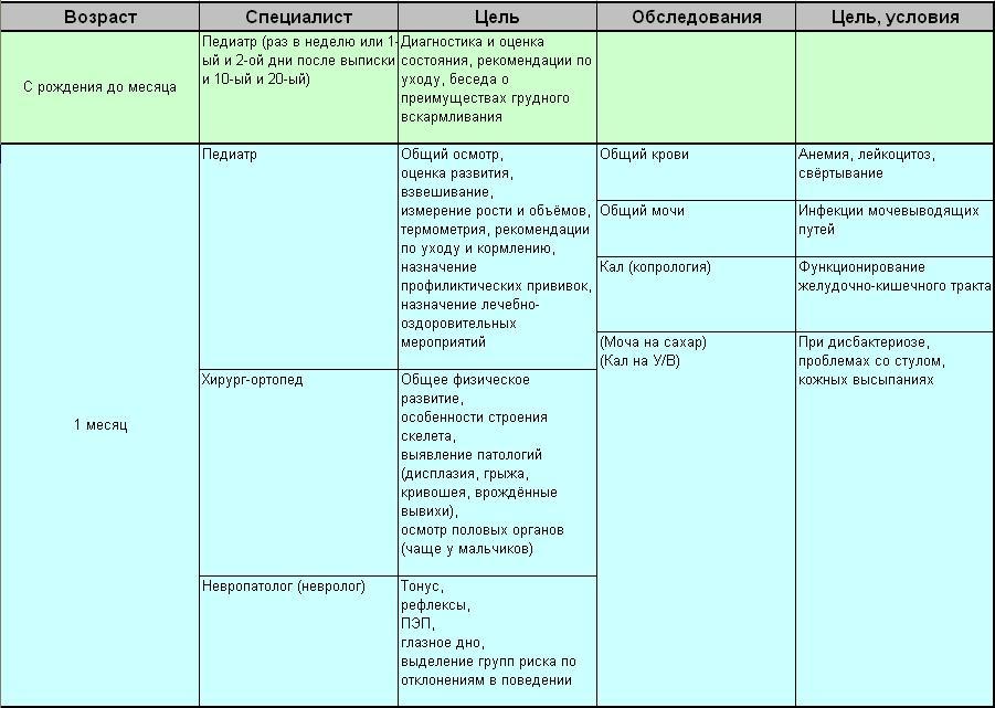 Каких врачей проходит в 3 месяца ребенок: таблица (полный список)