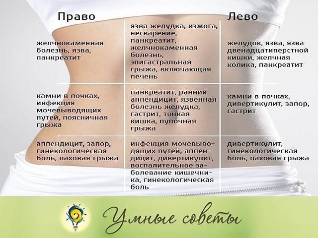 У ребенка болит живот в области пупка (причины и лечение)