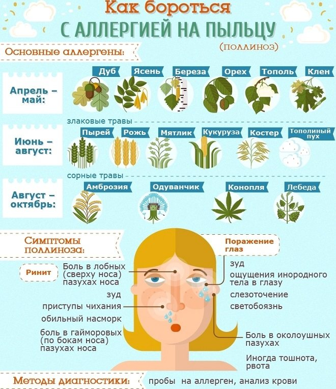 Поллиноз у детей, лечение сезонной аллергии на пыльцу растений