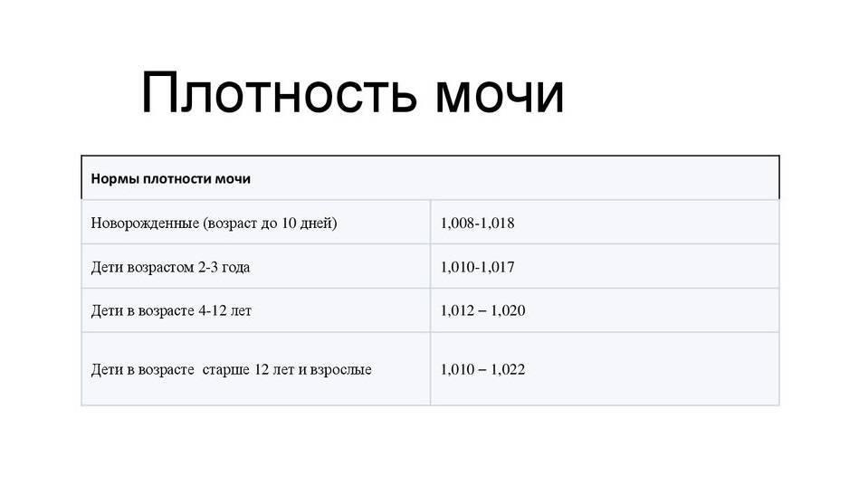 Относительная плотность мочи (удельный вес): нормы у детей и взрослых, расшифровка.