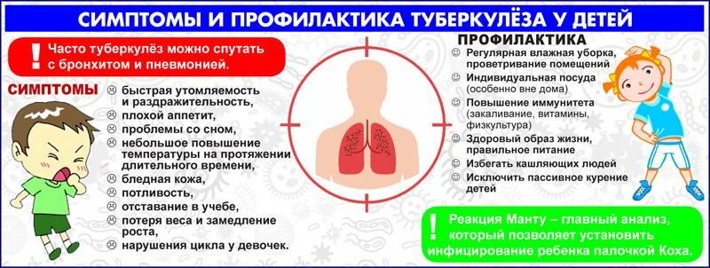 Признаки туберкулеза у детей: как проявляются первые симптомы на ранней стадии, как распознать заражение палочкой коха, сколько длится инкубационный период?