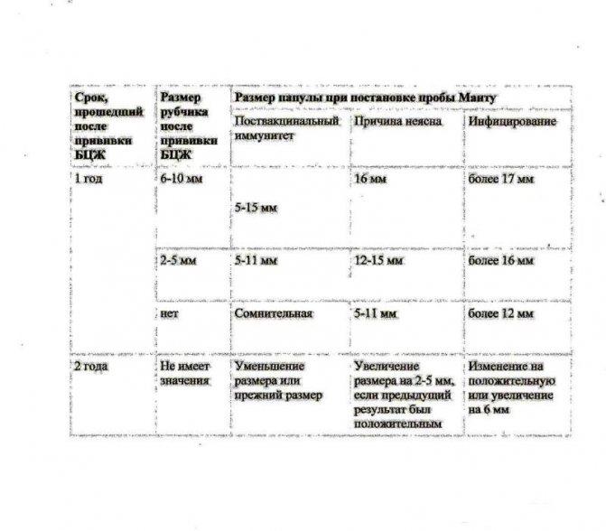 На какой день проверяют манту у ребенка: оценка результата пробы, таблица