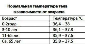 Температура 37 у новорожденного ребенка