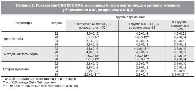 Допплерометрия сосудов матки: подготовка, нормальные показатели допплерографии маточных артерий, исследование с цдк, цена