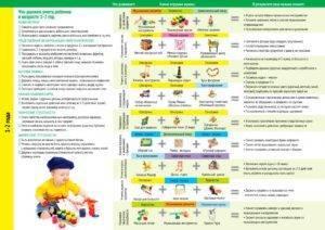 Что должен уметь ребенок в 4 года: развитие мальчика и девочки, навыки самообслуживания, чему учить четырёхлетних детей