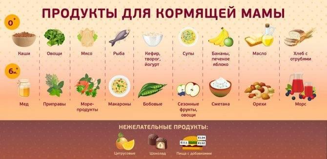 Какие фрукты можно есть кормящей маме новорожденного