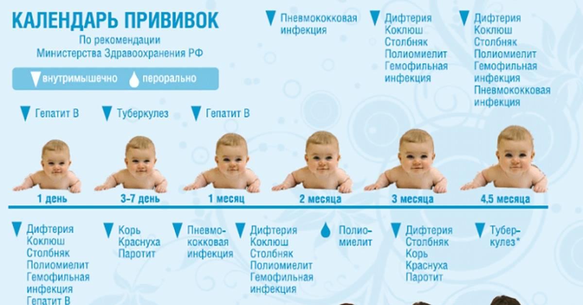 Какую прививку делают в 3 месяца ребенку: названия вакцин и их побочные реакции stomatvrn.ru