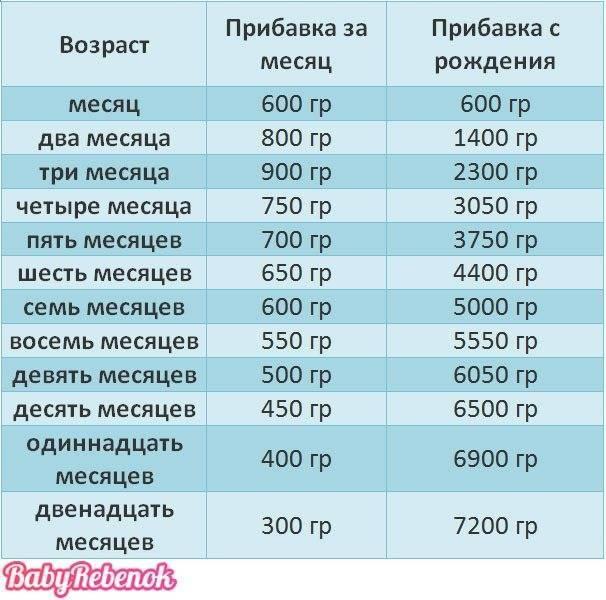 Таблица питания ребенка до года по месяцам