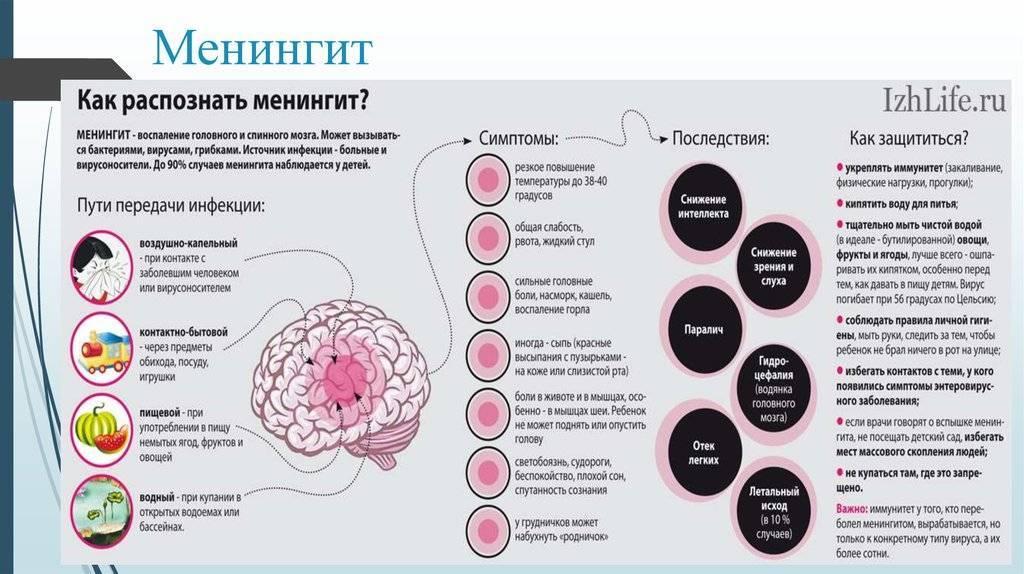 Серозный менингит у ребёнка: симптомы, лечение, последствия