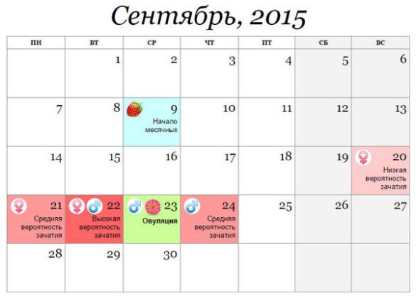 В какие дни можно забеременеть - как рассчитать дату овуляции. на какой день после месячных можно забеременеть