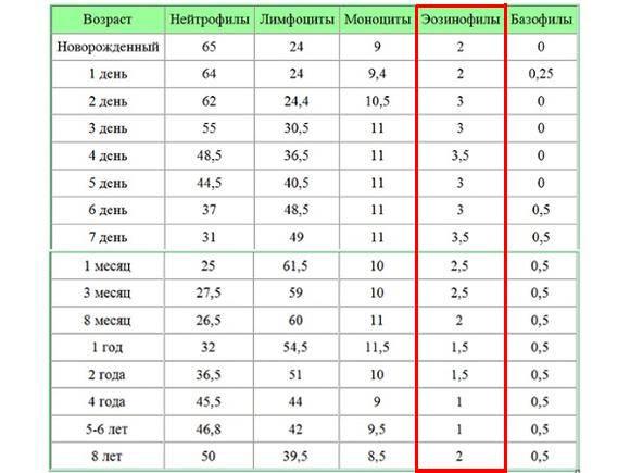 Эозинофилы повышены а нейтрофилы понижены у ребенка