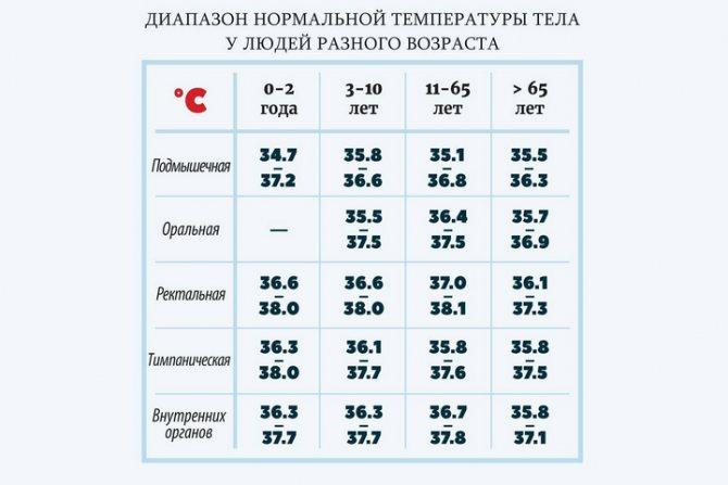 Температура 37 у ребенка 1 месяц - норма или отклонение?