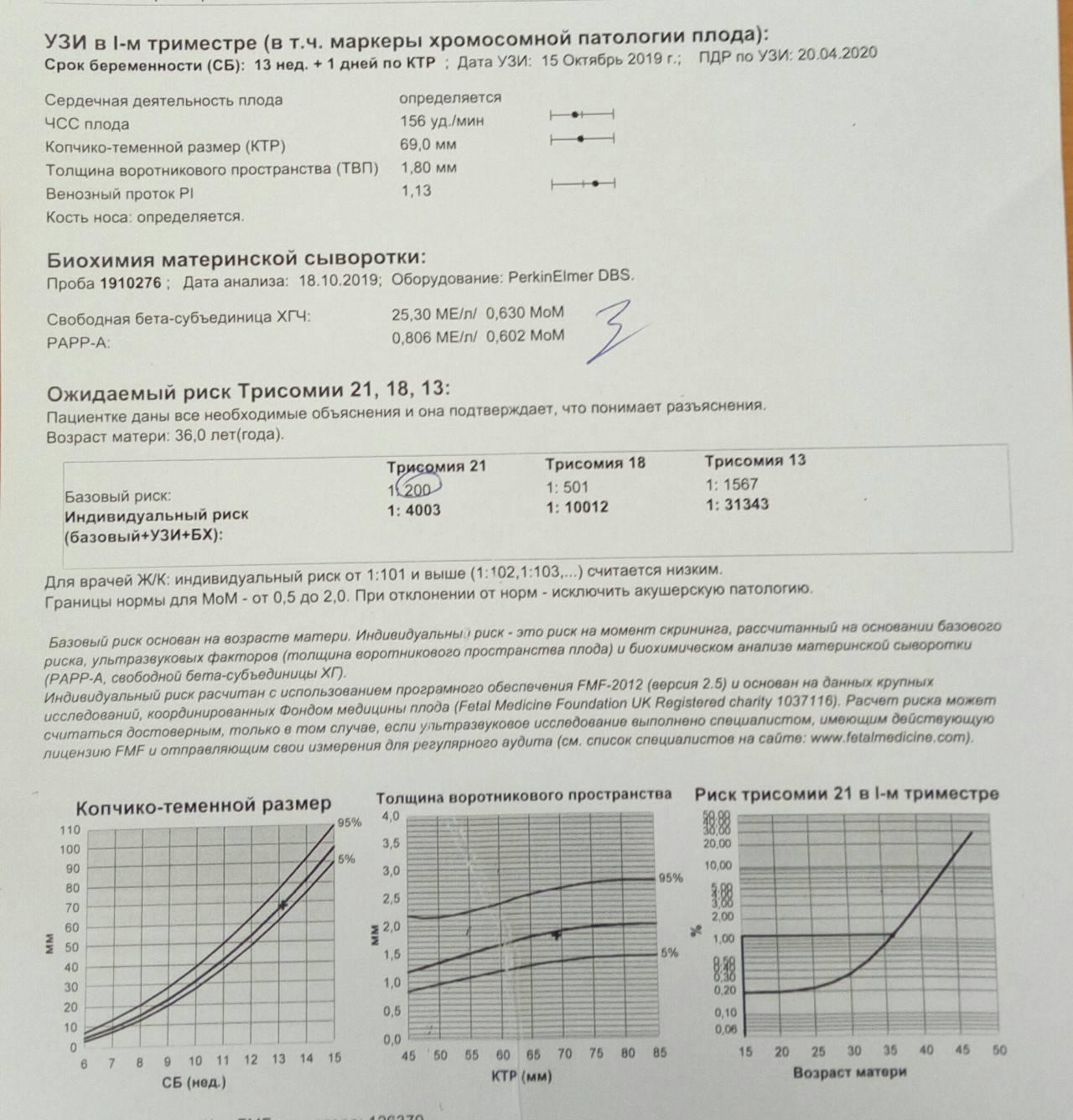 Анализ крови на хромосомные патологии плода: где сдать, отзывы, цены — медицинский женский центр в москве