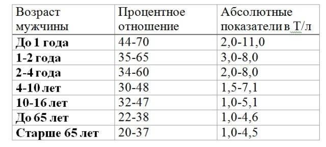 Норма лимфоцитов у детей: таблица по возрасту