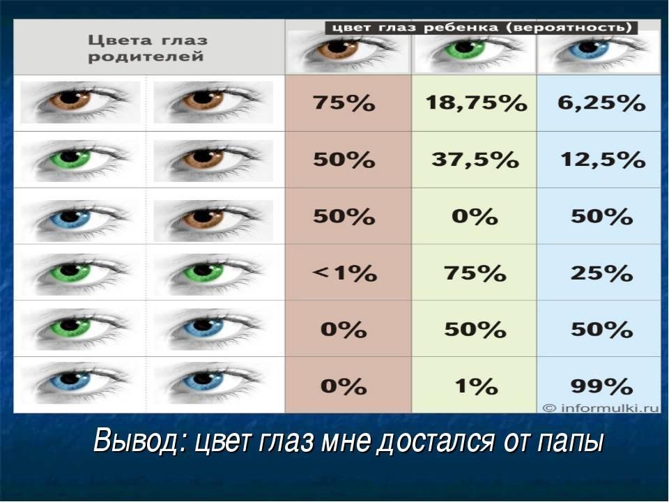 Когда у новорожденных детей меняется цвет глаз, и что на это влияет?