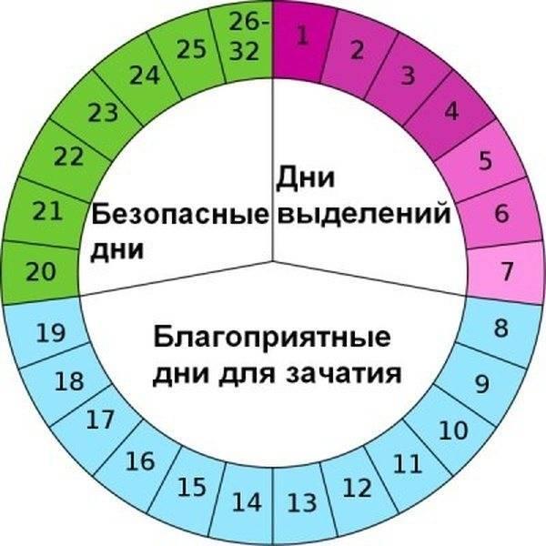 Что значат неблагоприятные для зачатия ребенка дни по календарю овуляции, можно ли в этот период забеременеть?