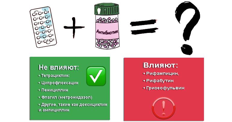 Новейшие противозачаточные таблетки: свобода выбора.  гормональные и негормональные,  используемые после акта. какие из  них лучше применять?