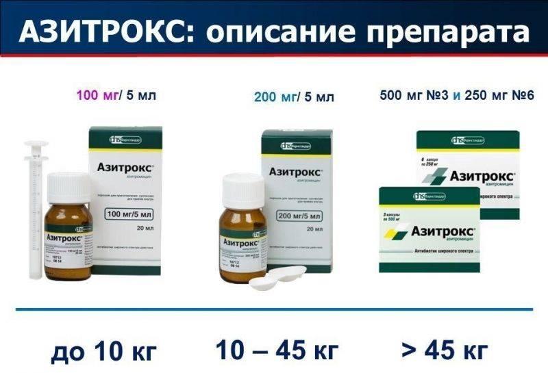 Азитромицин для детей: инструкция по применению