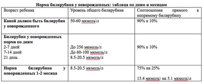 Норма билирубина у новорожденных (таблица с уровнями по дням)