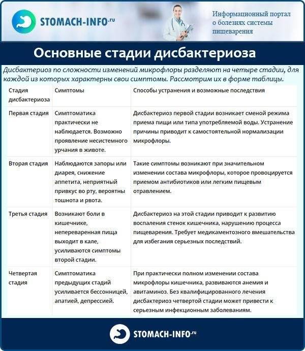 Дисбактериоз у детей: симптомы, признаки и лечение болезни