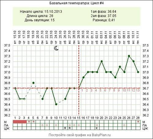 Температура при беременности на ранних сроках: причины, последствия и лечение