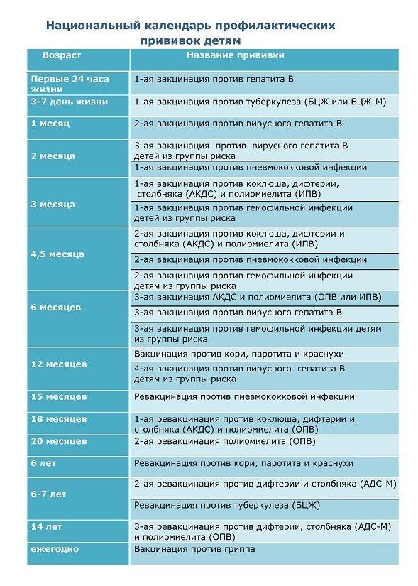 Прививка от ротовирусных инфекций детям до года — proinfekcii.ru