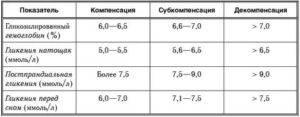 Норма гликированного гемоглобина при беременности и определение его уровня