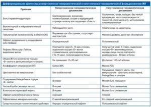 Причины болей в животе у детей в области пупка, первая помощь и лечение