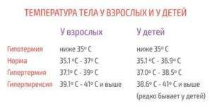 Низкая температура 36,0-36,4 у ребёнка