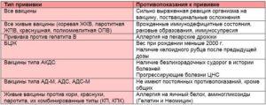 Прививка от кори: инструкция по применению и состав коревых вакцин