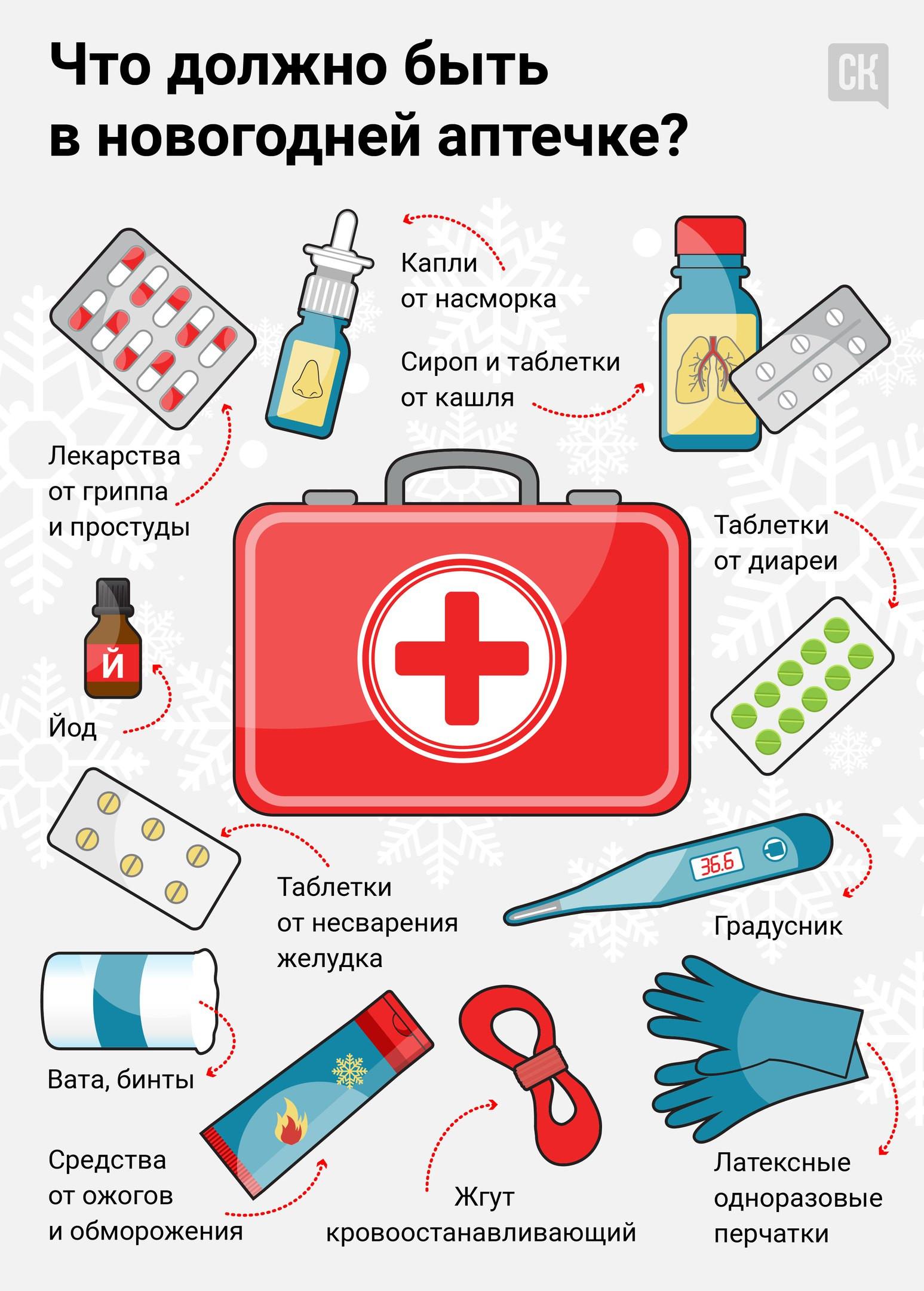 Аптечка детская список лекарств для ребенка что должно быть состав