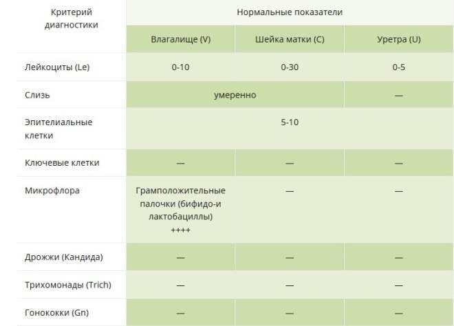 Лейкоциты в моче, мазке и крови при беременности: причины повышенного и пониженного уровней, норма, от чего зависят показатели, отзывы