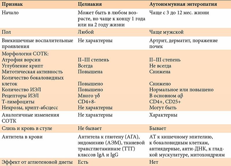 Целиакия: признаки, симптомы, диагностика, лечение, рекомендации