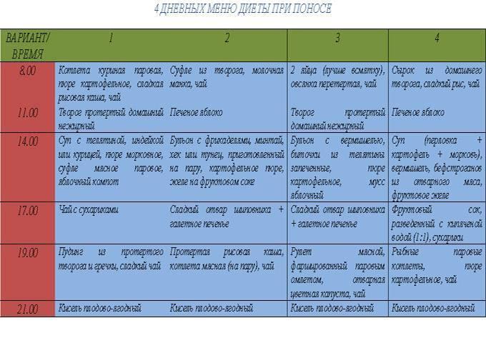 Какое должно быть меню при кишечной инфекции у ребенка